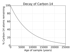radioactive_decay_of_carbon-14_svg-svg